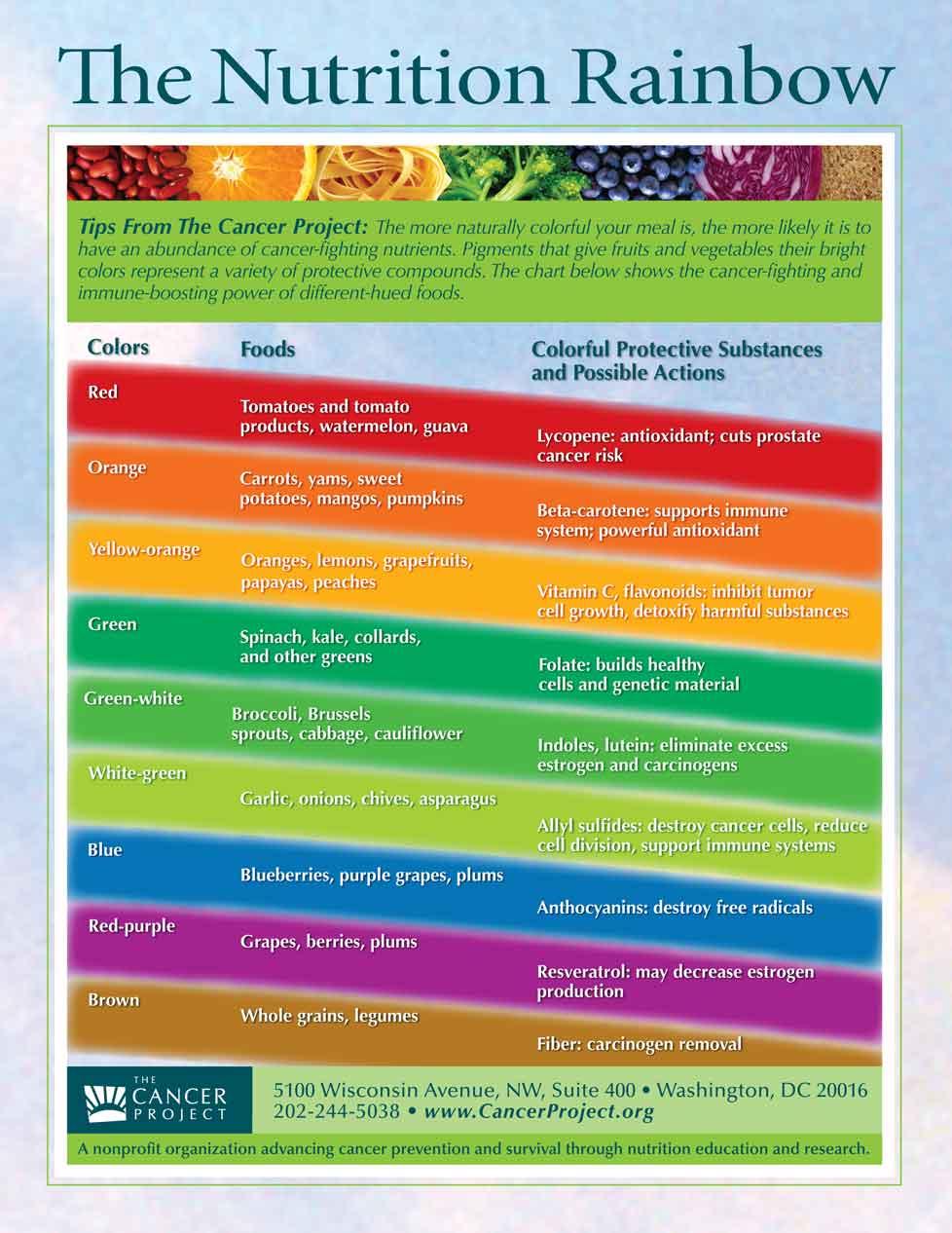 Cancer Prevention Food